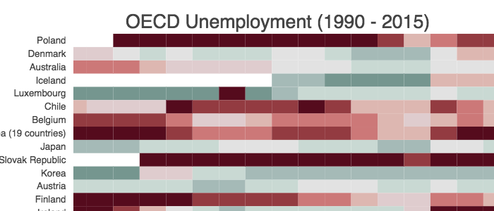oecd unemployment pic